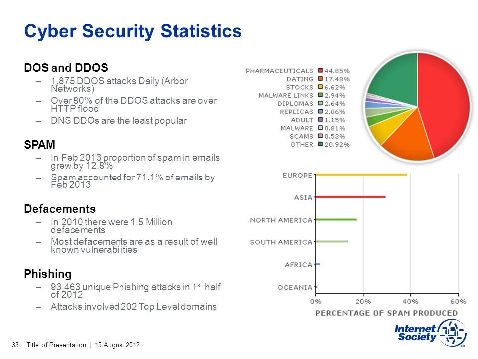 Cyber Security Statistics