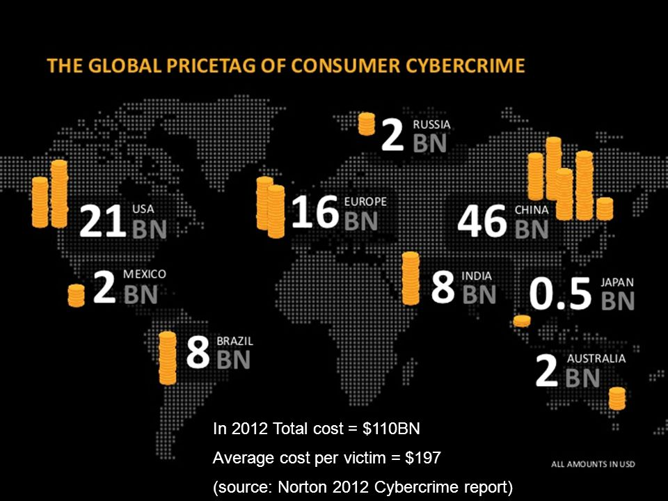 In 2012 Total cost = $110BN Average cost per victim = $197 (source: Norton 2012 Cybercrime report)