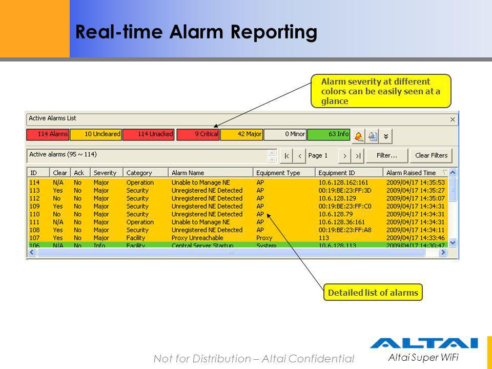 Real-time Alarm Reporting