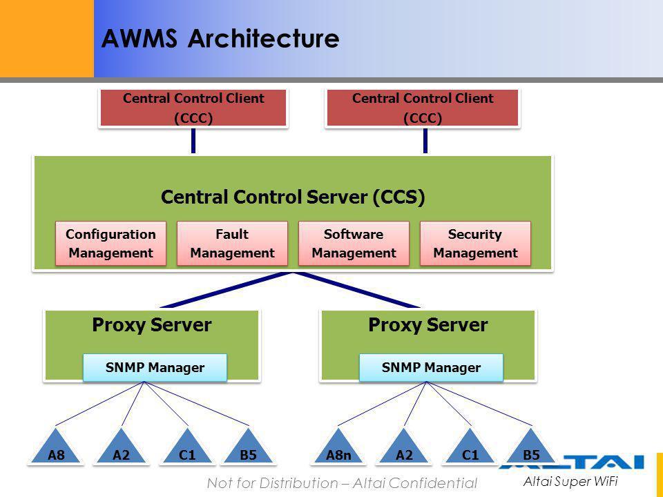 AWMS Architecture Central Control Server (CCS) Proxy Server