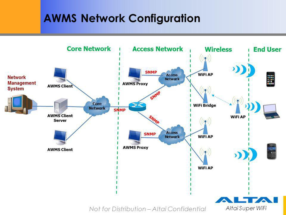 AWMS Network Configuration