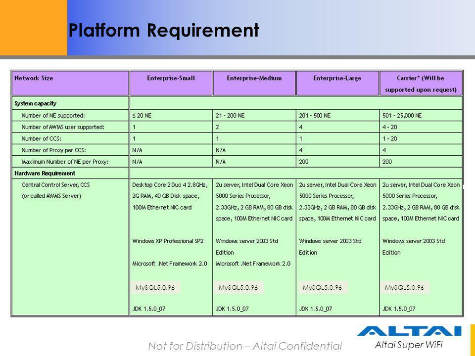 Platform Requirement MySQL5.0.96 MySQL5.0.96 MySQL5.0.96 MySQL5.0.96