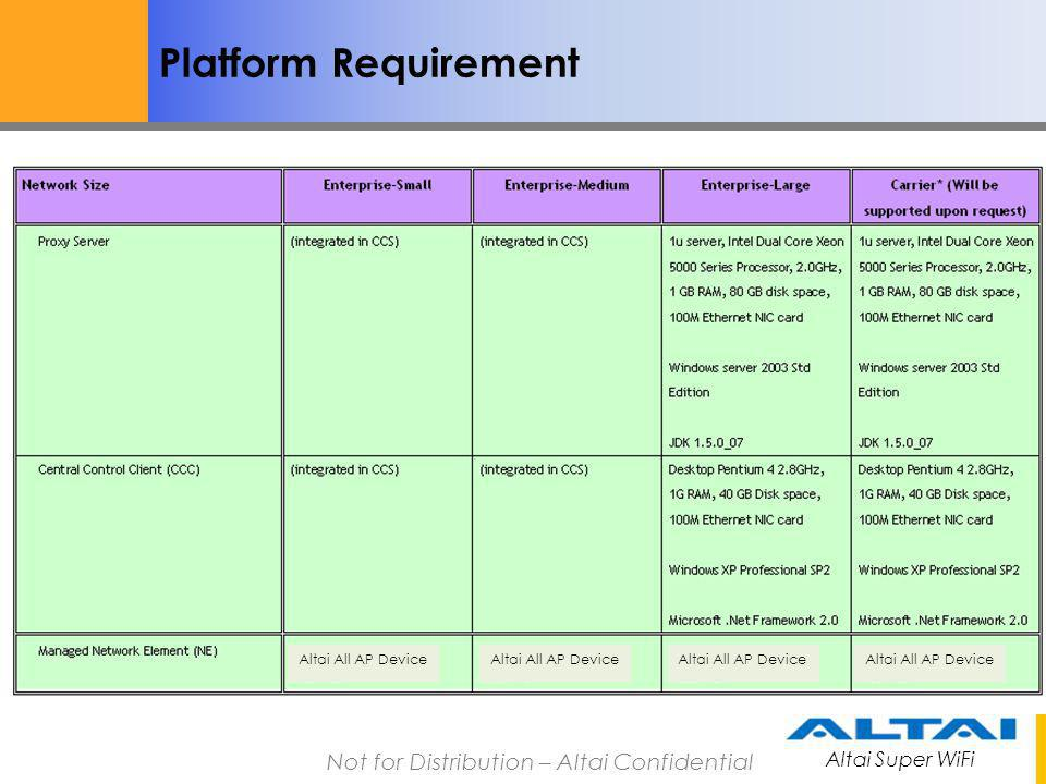 Platform Requirement Altai All AP Device Altai All AP Device