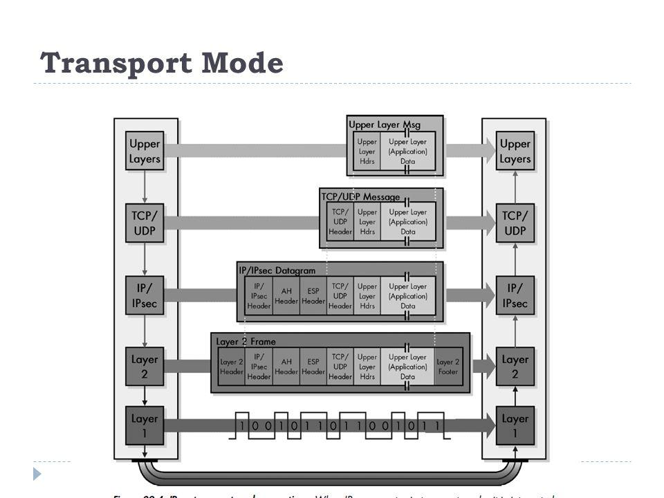 Transport Mode