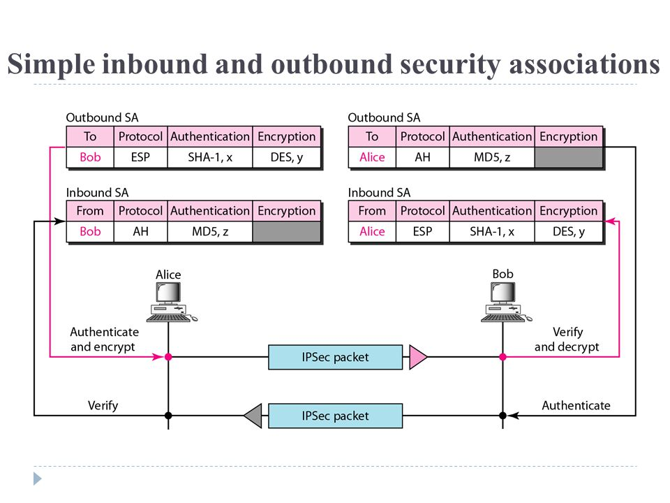 Simple inbound and outbound security associations
