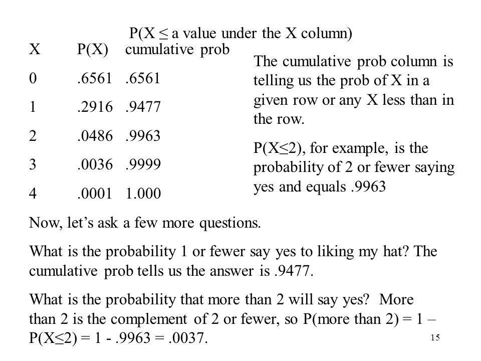 P(X ≤ a value under the X column)