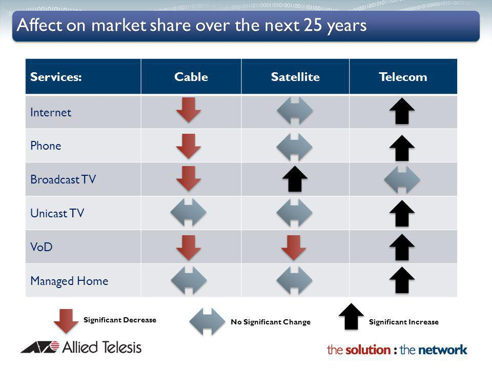 Affect on market share over the next 25 years