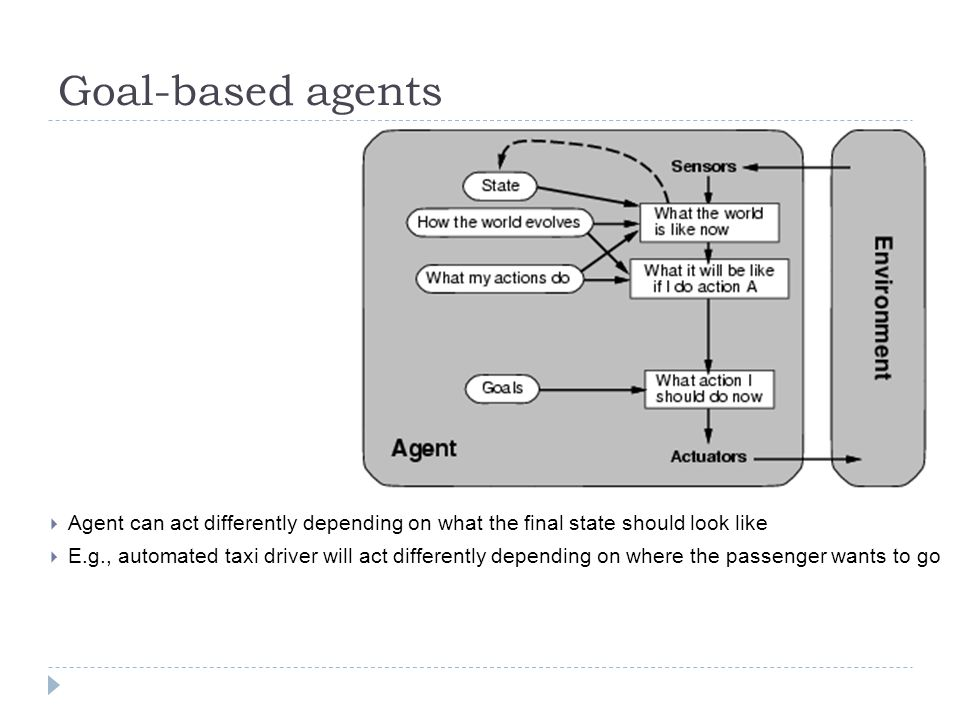 Goal-based agents Agent can act differently depending on what the final state should look like.
