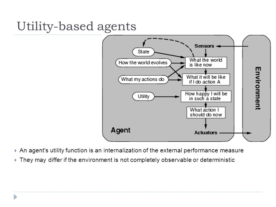 Utility-based agents An agent s utility function is an internalization of the external performance measure.
