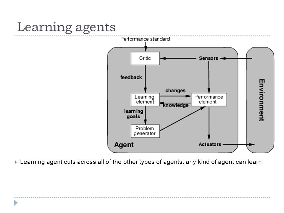 Learning agents Learning agent cuts across all of the other types of agents: any kind of agent can learn.