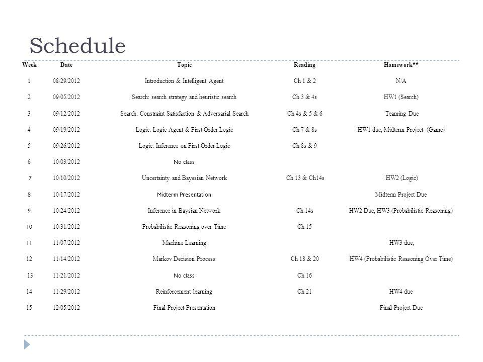 Schedule Week Date Topic Reading Homework** 1 08/29/2012