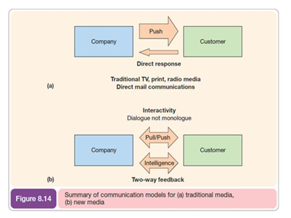 The figure shows how traditional media are push media where the marketing message is broadcast from company to customer. Here there is no interaction with the customer.