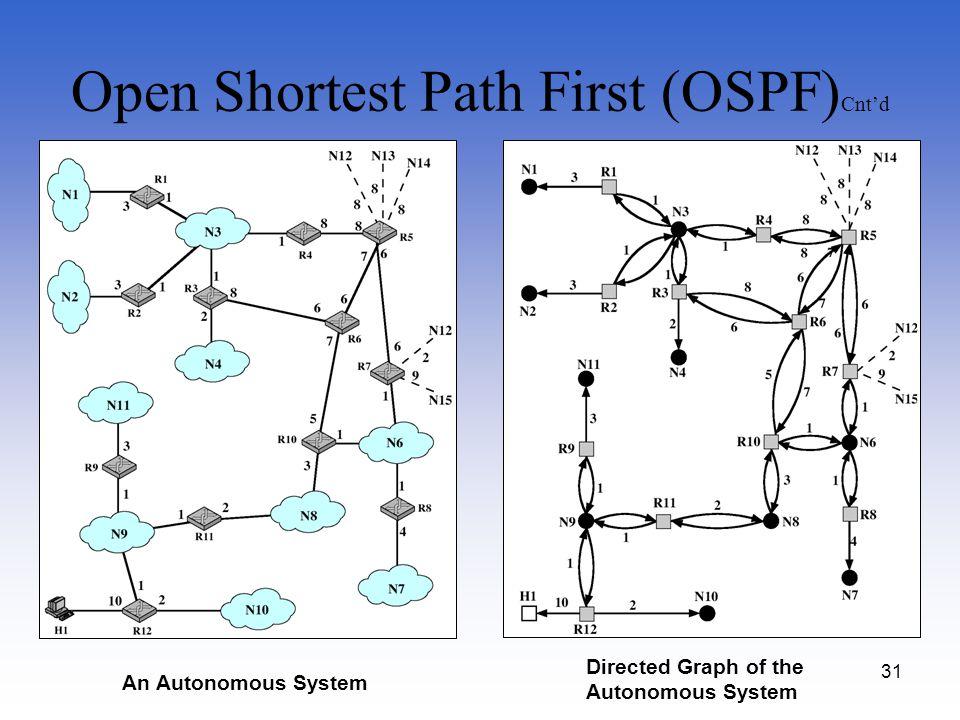Open Shortest Path First (OSPF)Cnt'd