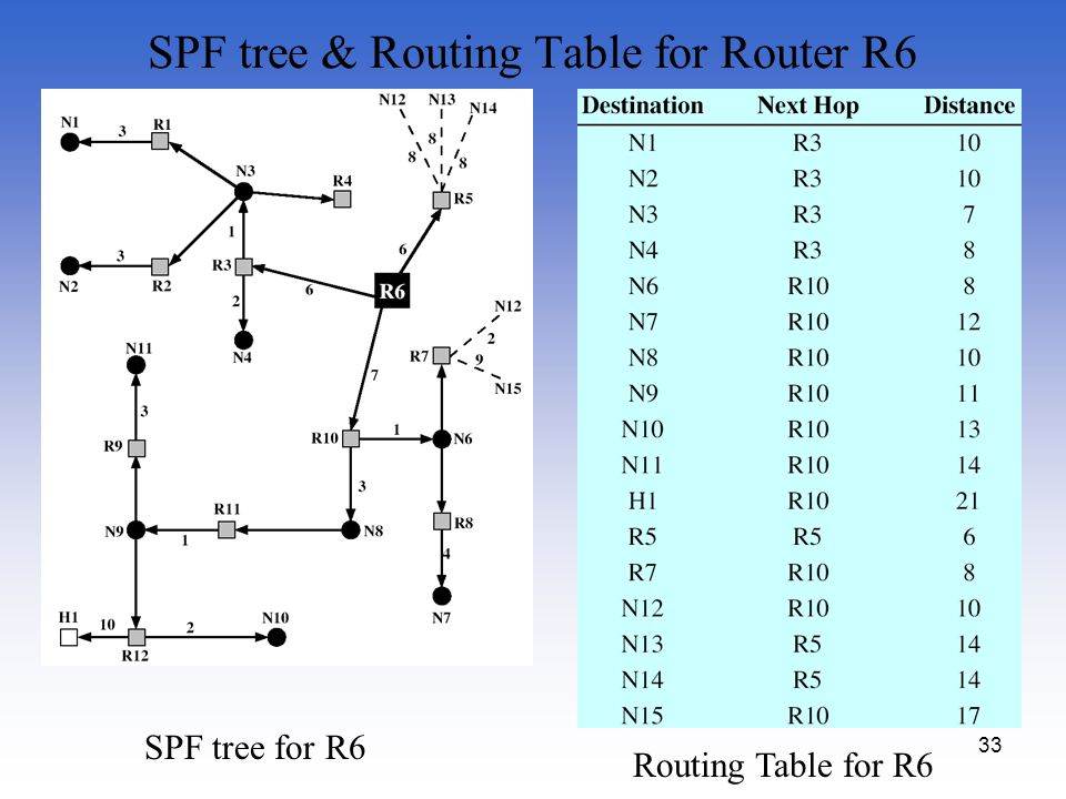 SPF tree & Routing Table for Router R6