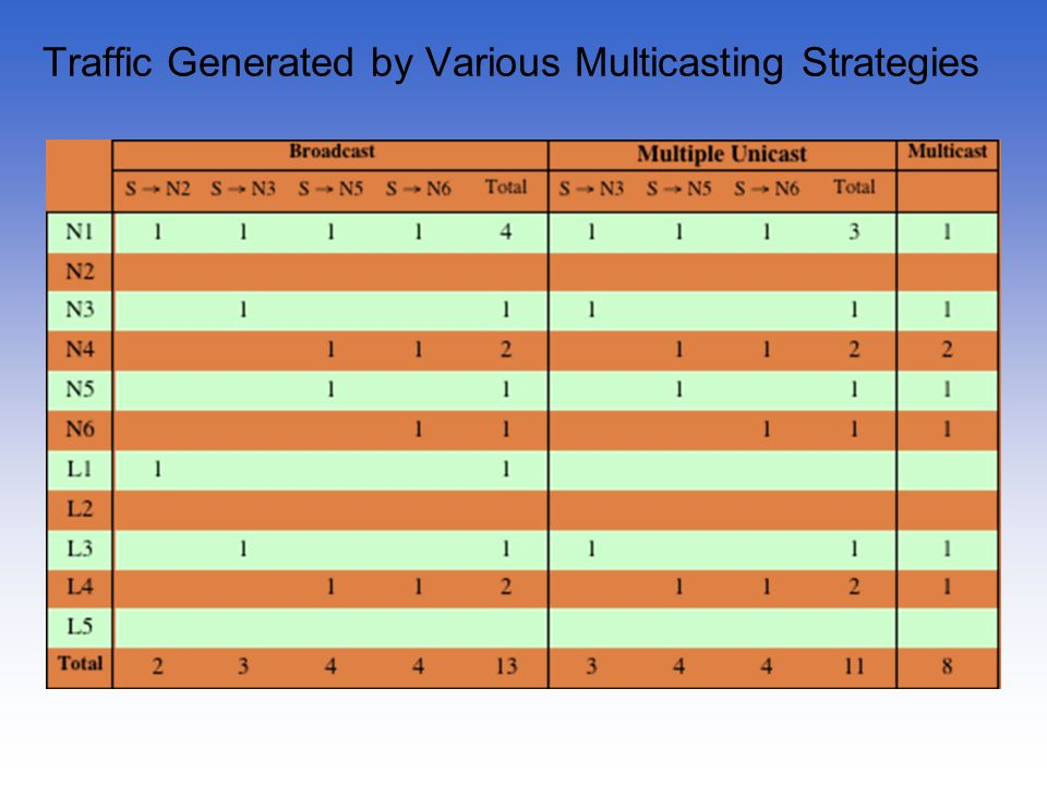 Traffic Generated by Various Multicasting Strategies