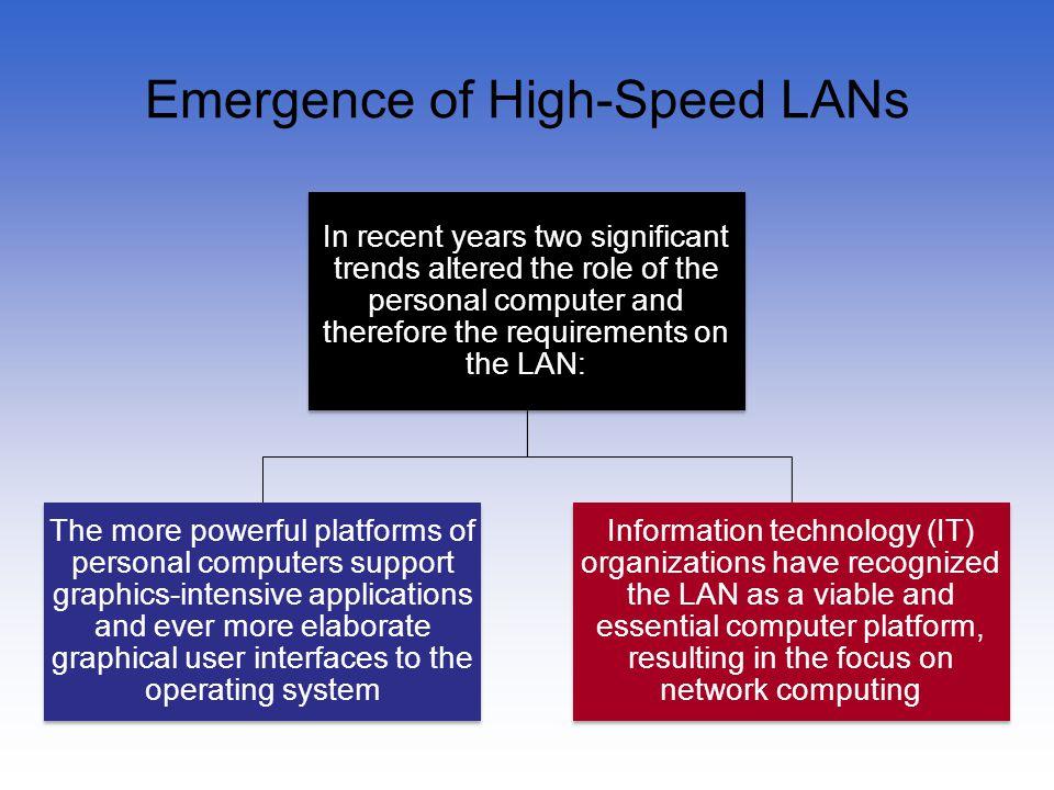 Emergence of High-Speed LANs