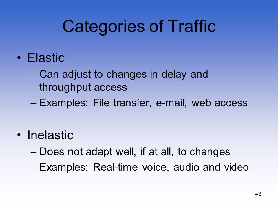 Categories of Traffic Elastic Inelastic