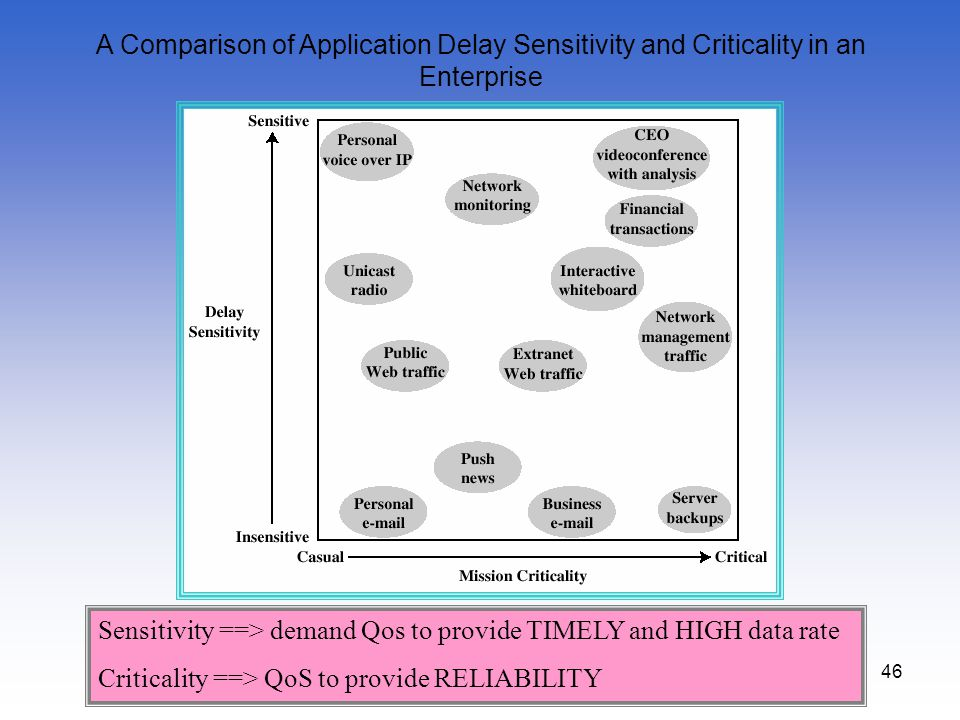 A Comparison of Application Delay Sensitivity and Criticality in an Enterprise