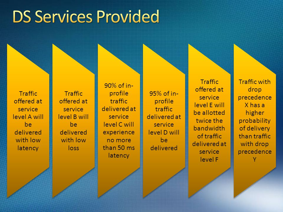 DS Services Provided Traffic offered at service level A will be delivered with low latency.