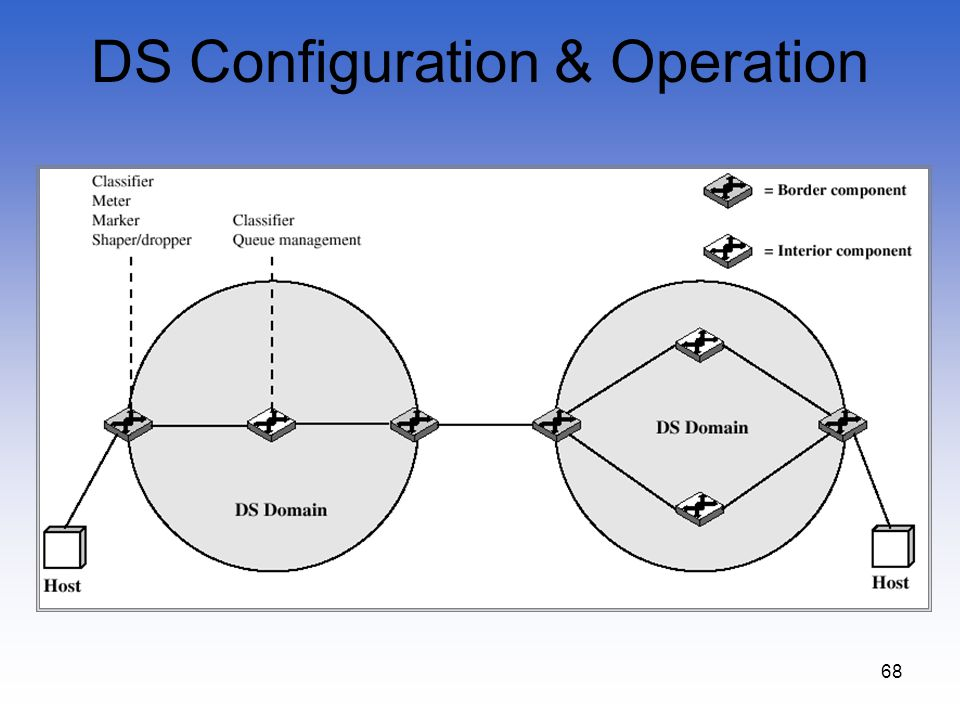 DS Configuration & Operation