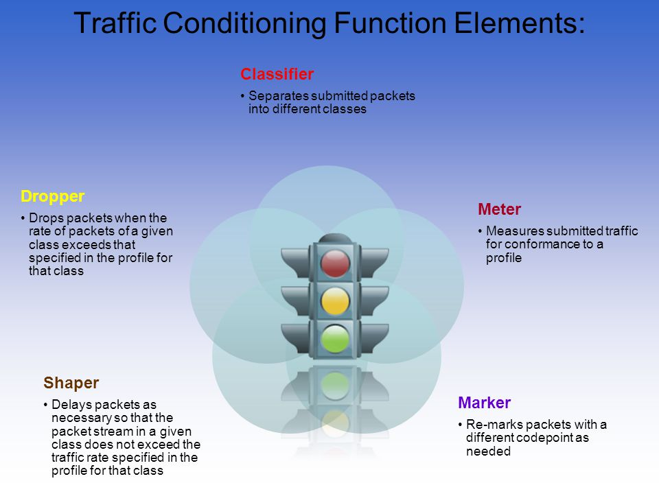 Traffic Conditioning Function Elements: