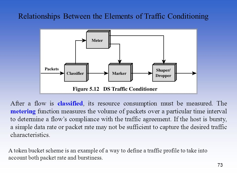 Relationships Between the Elements of Traffic Conditioning
