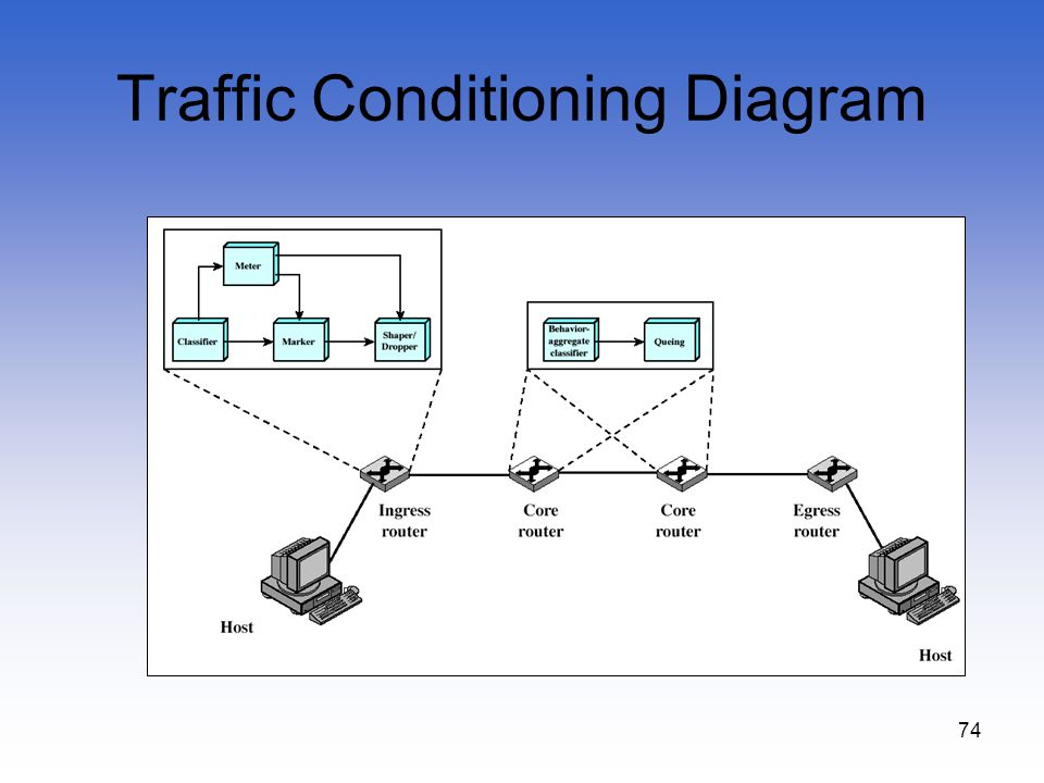 Traffic Conditioning Diagram