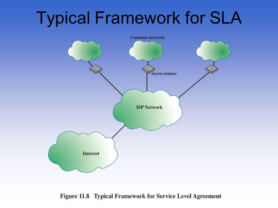 Typical Framework for SLA