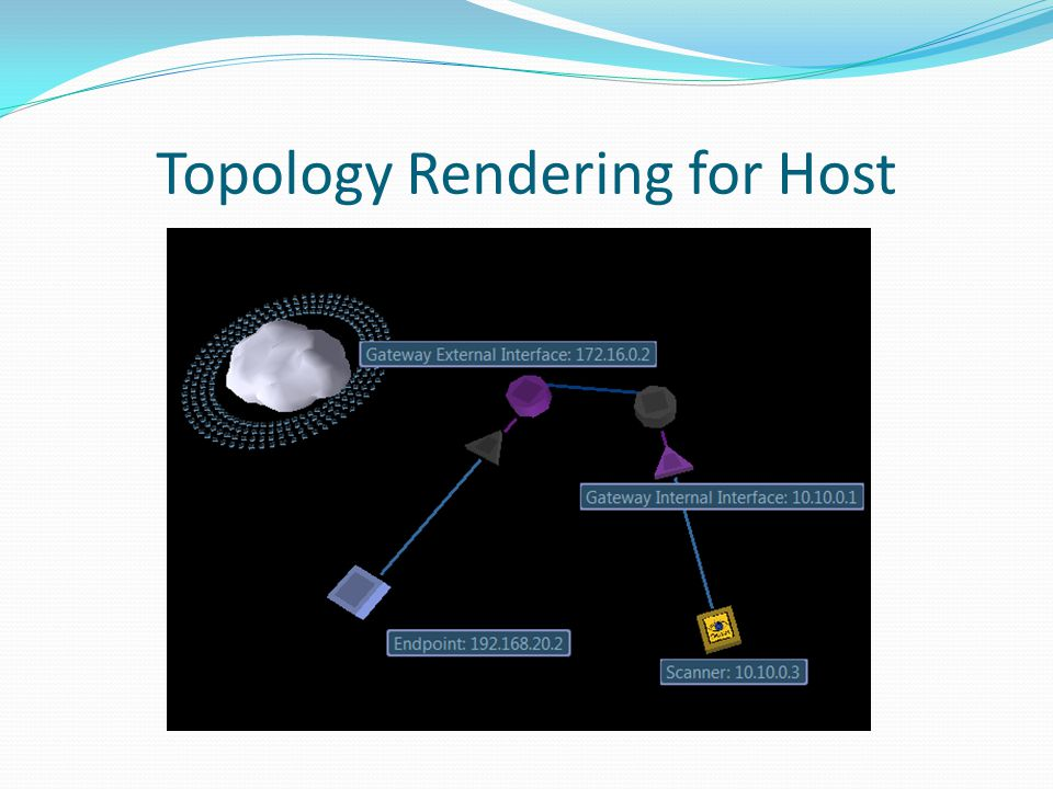 Topology Rendering for Host