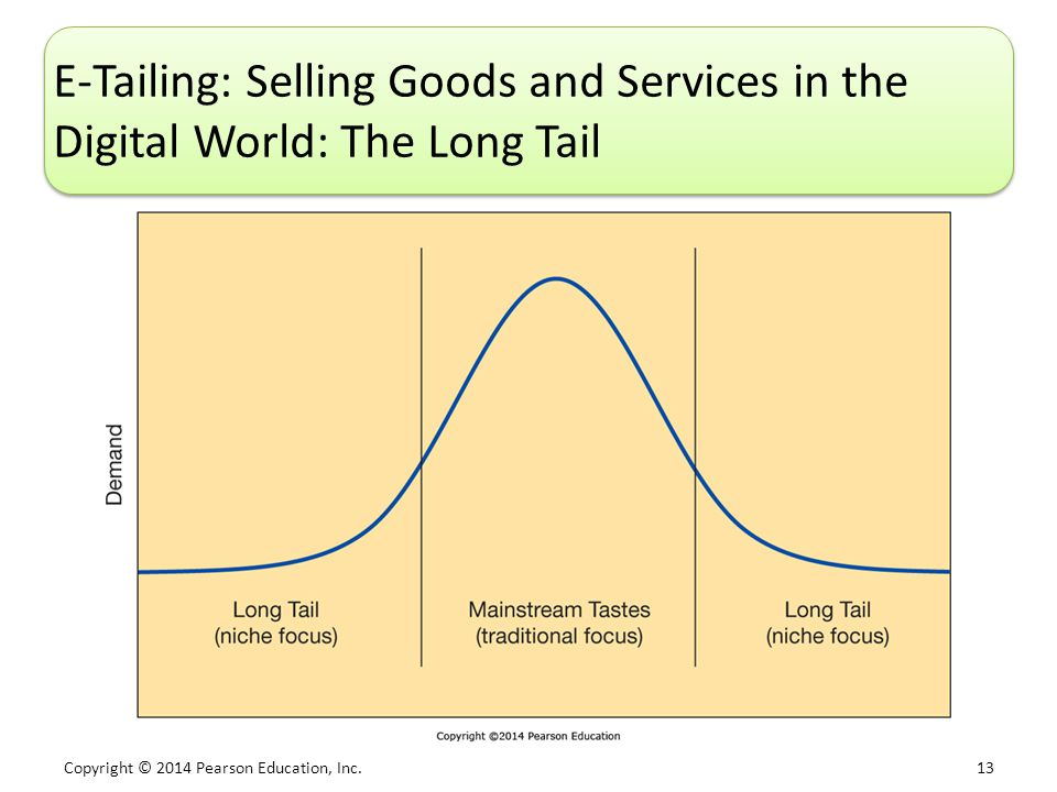 E-Tailing: Selling Goods and Services in the Digital World: The Long Tail