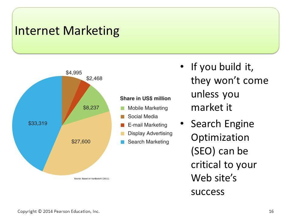 Internet Marketing If you build it, they won't come unless you market it.