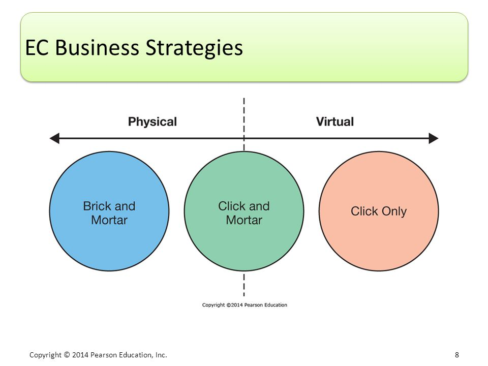 EC Business Strategies