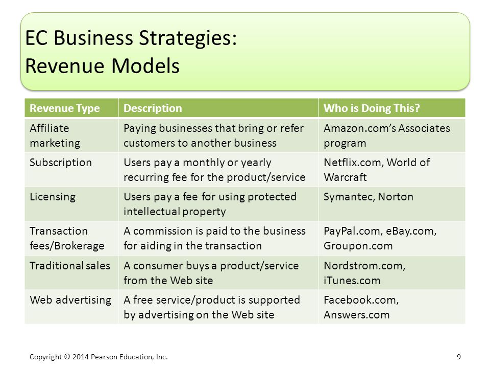 EC Business Strategies: Revenue Models