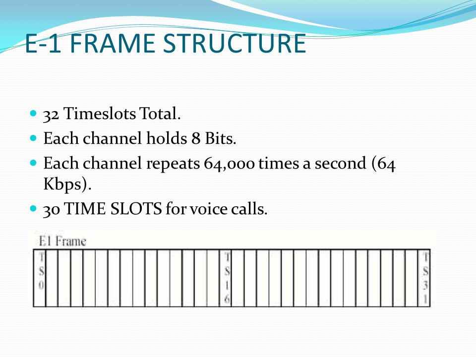 E-1 FRAME STRUCTURE 32 Timeslots Total. Each channel holds 8 Bits.