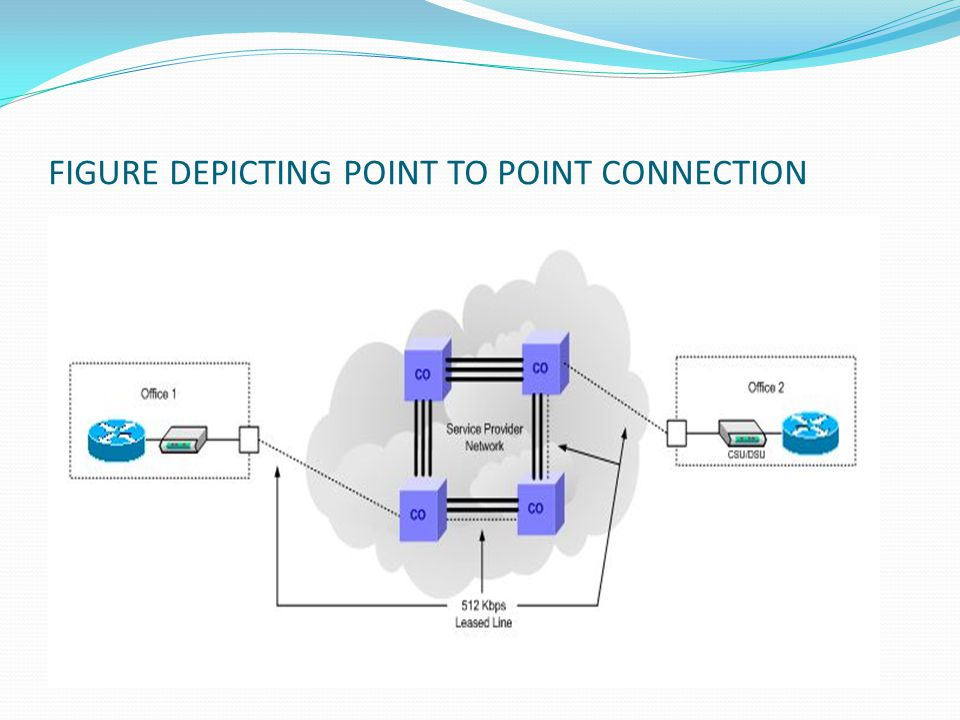 FIGURE DEPICTING POINT TO POINT CONNECTION