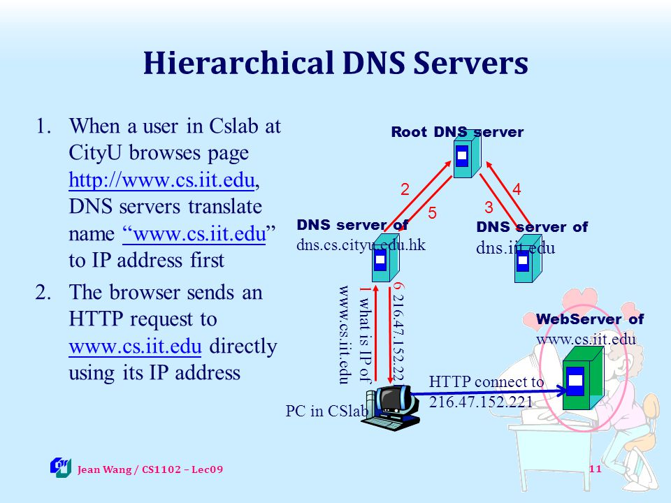 Hierarchical DNS Servers