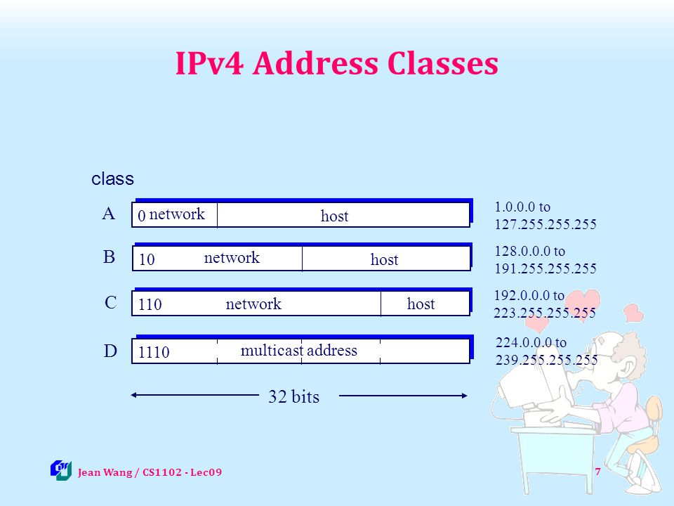IPv4 Address Classes class A B C D 32 bits network host 10 110
