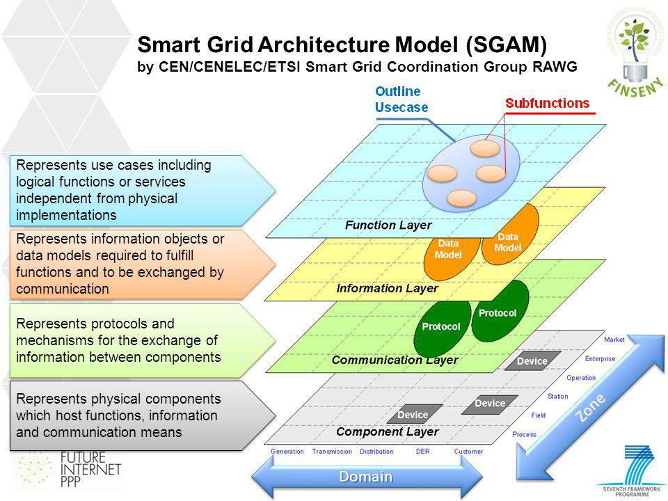 Smart Grid Architecture Model (SGAM) by CEN/CENELEC/ETSI Smart Grid Coordination Group RAWG