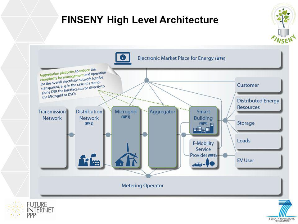 FINSENY High Level Architecture