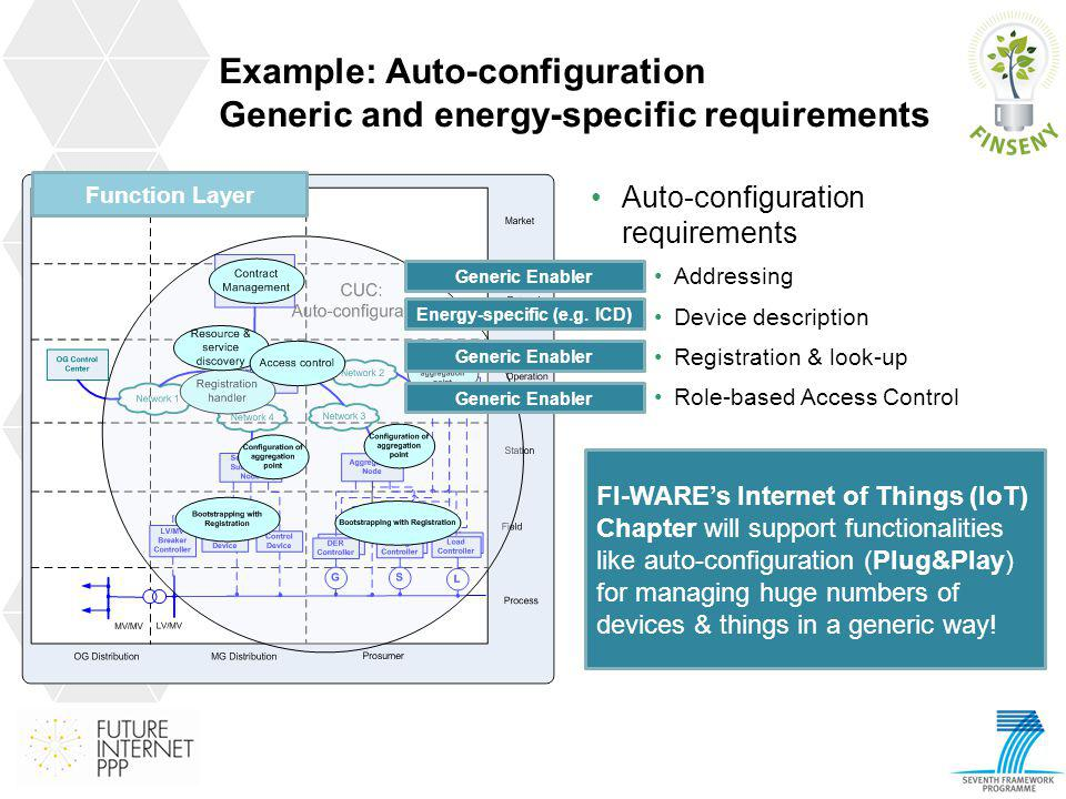 Example: Auto-configuration Generic and energy-specific requirements