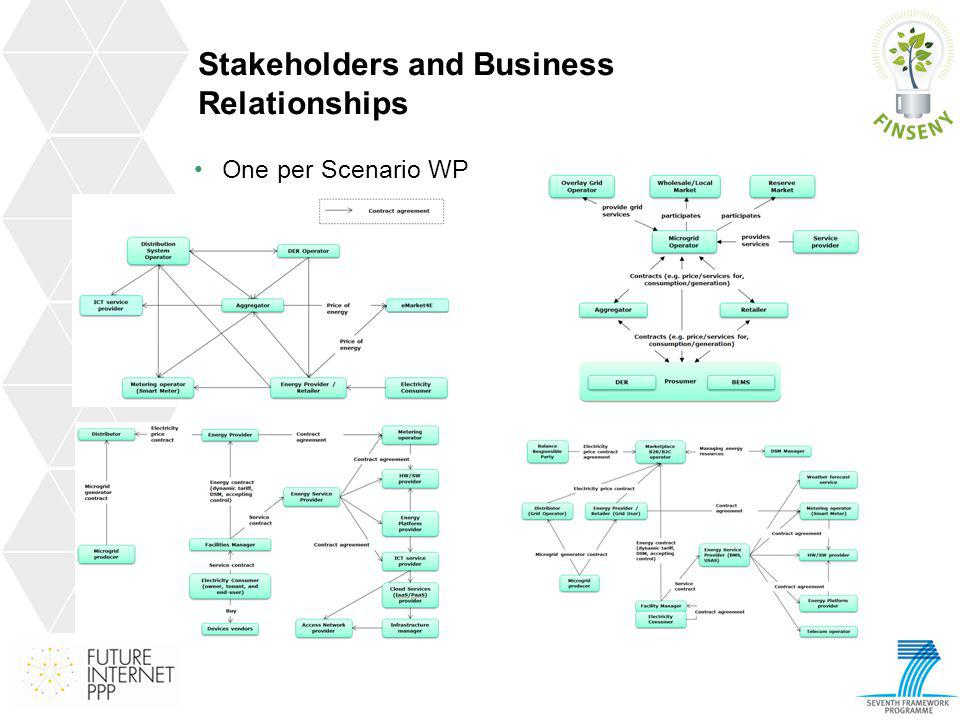 Stakeholders and Business Relationships