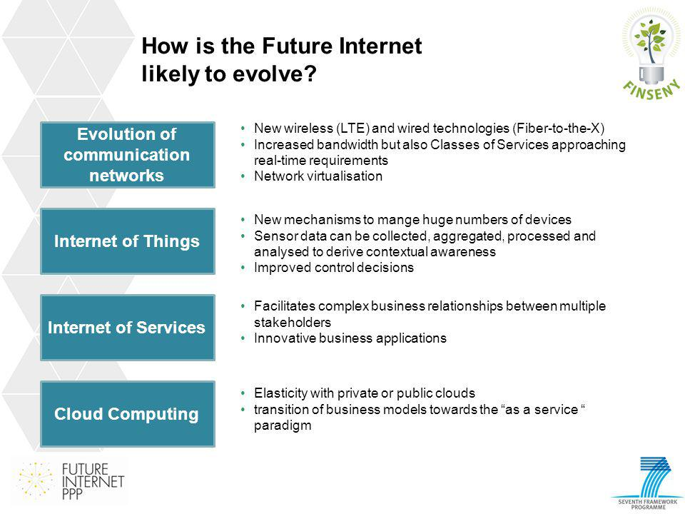 How is the Future Internet likely to evolve