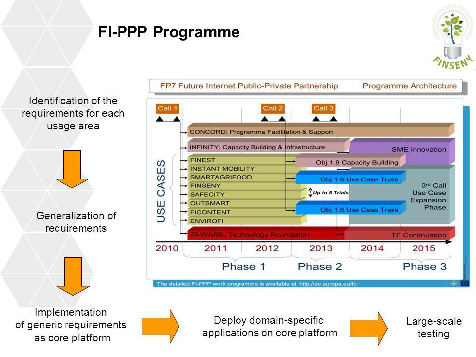 FI-PPP Programme Identification of the requirements for each usage area. Generalization of requirements.