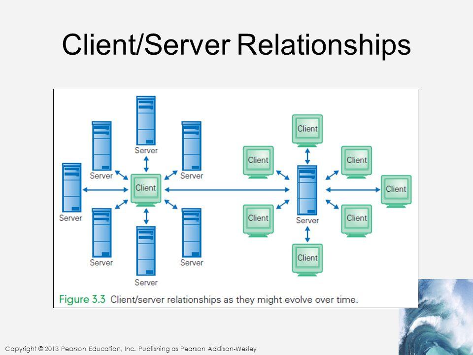 Client/Server Relationships