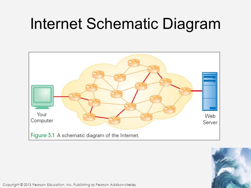 Internet Schematic Diagram