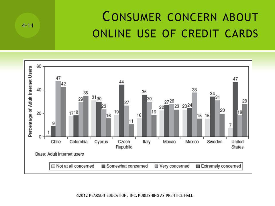 Consumer concern about online use of credit cards