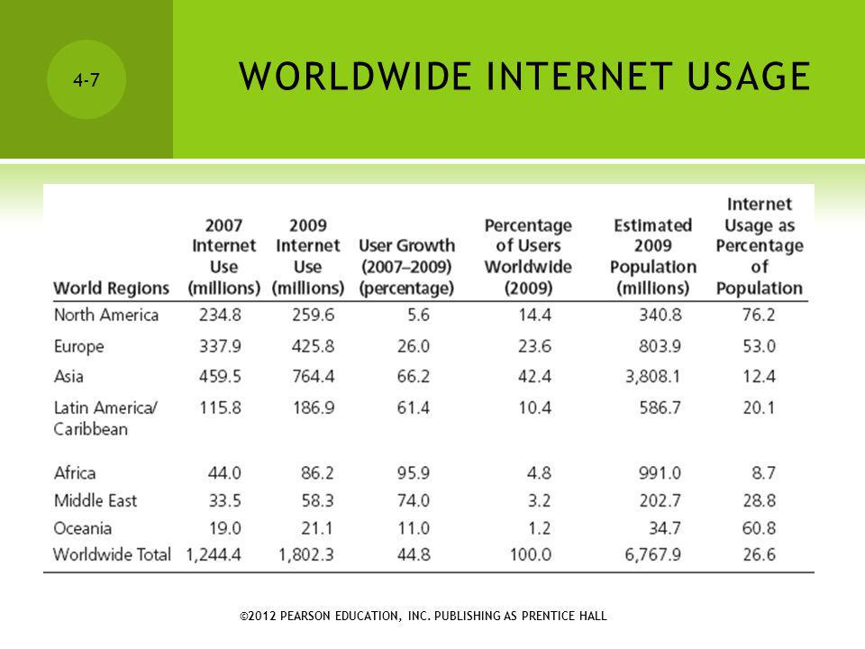 WORLDWIDE INTERNET USAGE