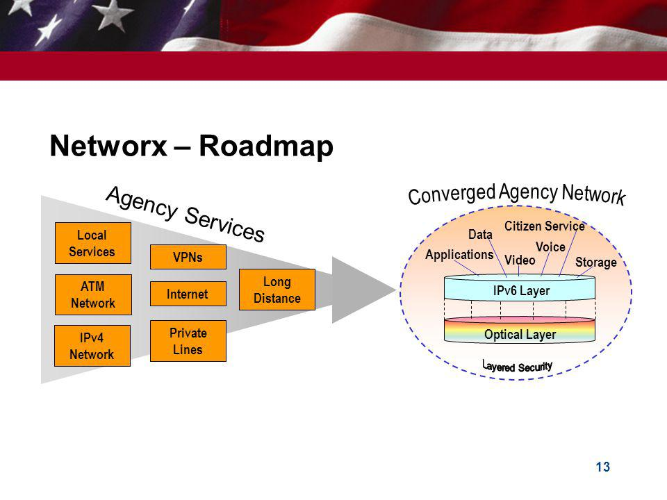 Converged Agency Network