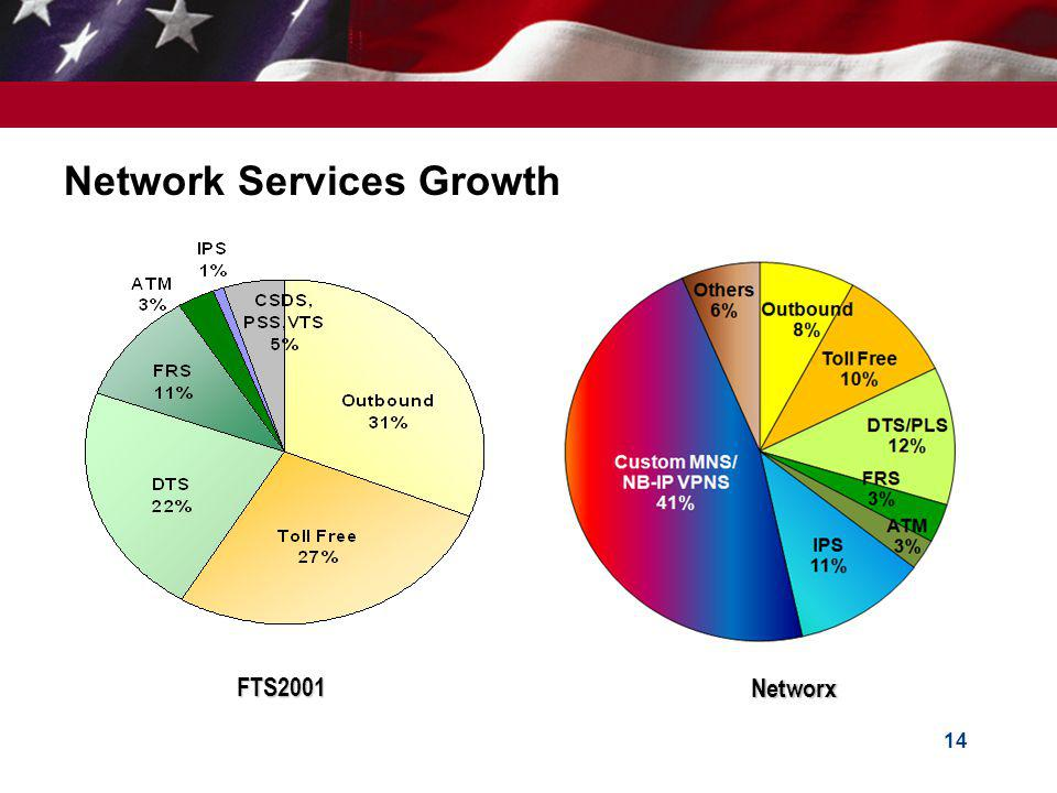 Network Services Growth
