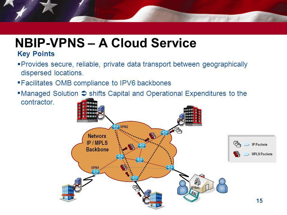 NBIP-VPNS – A Cloud Service